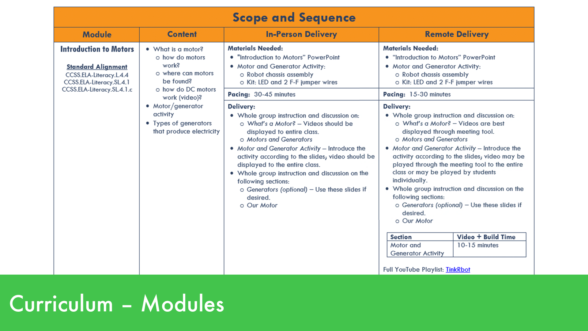 Scope and Sequence